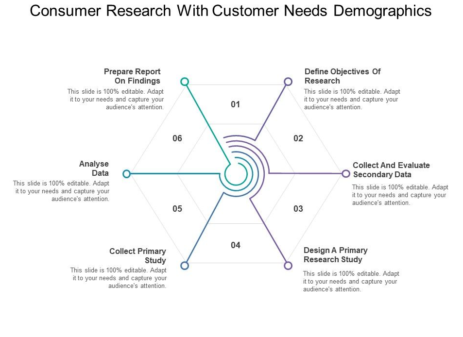 customer needs research